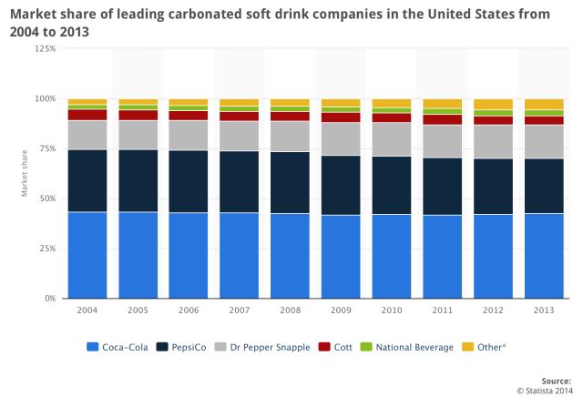 market share of leading carbonated soft drink companies in the USA from 2004-2013